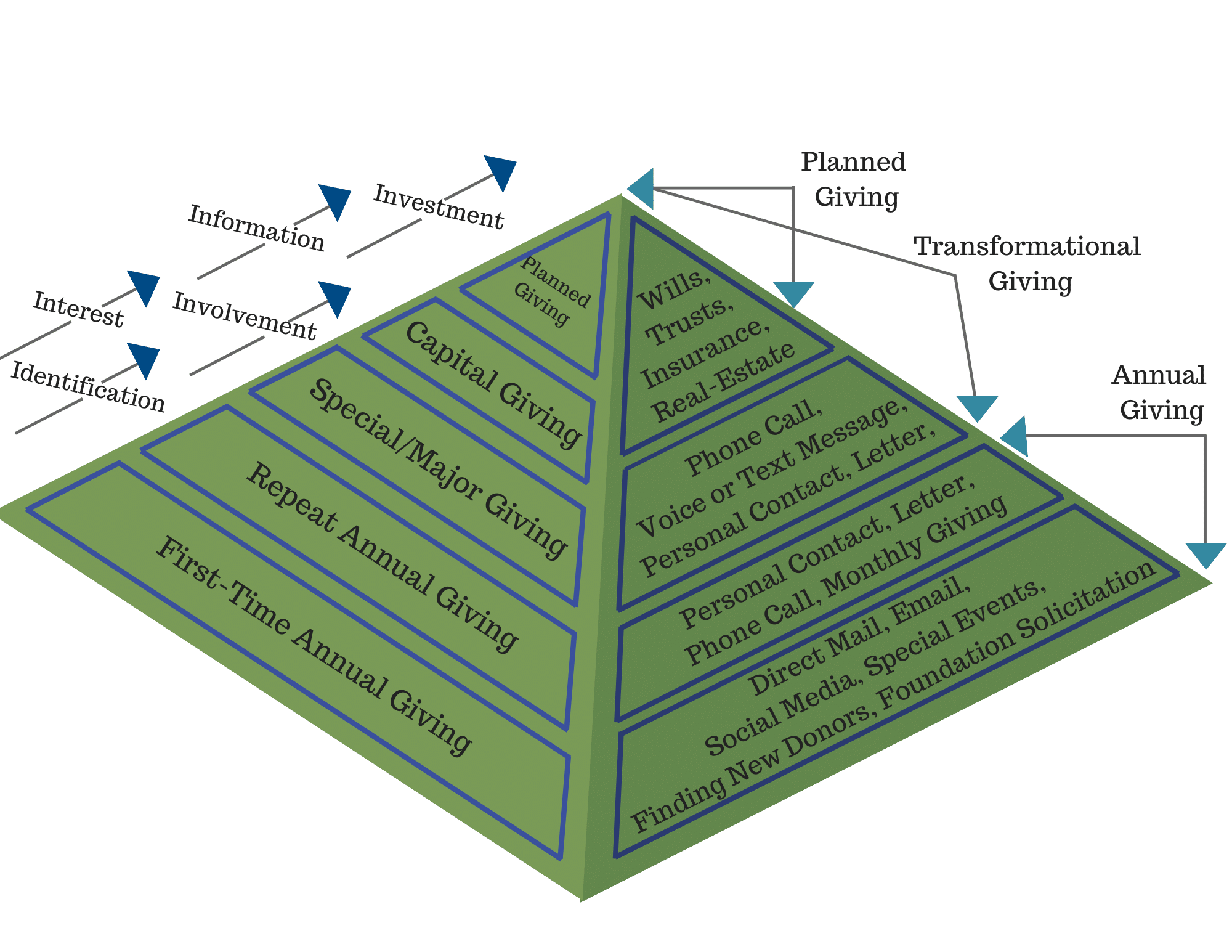 The Pyramid of Giving
